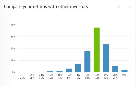 Bondora investor return chart Bondora investors