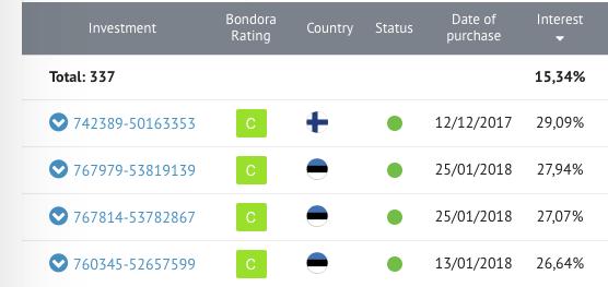 bondora portfolio example