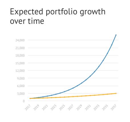 Bondora portfolio setup grow over time avoid risk