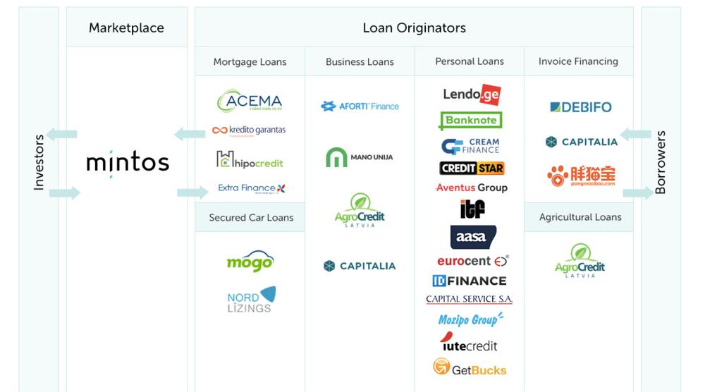 How Mintos works his best loans originators