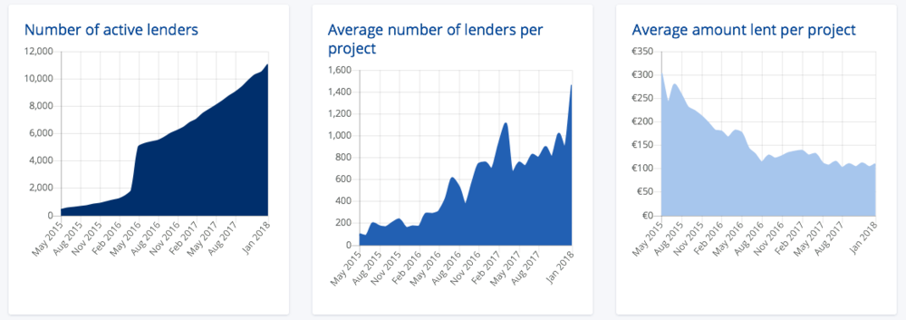 Lendix charts positive numbers happy investors