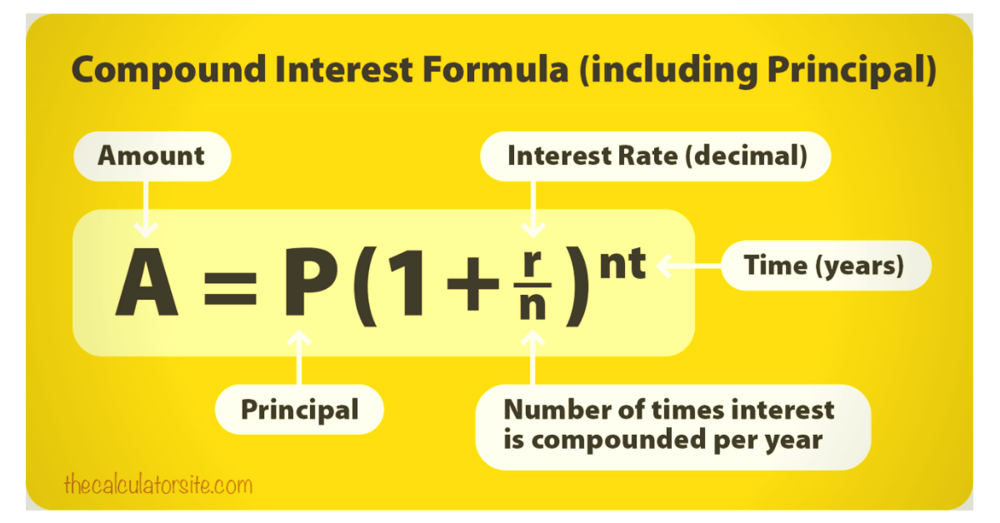 Compound interest powerformulaFinancial freedom isachievable