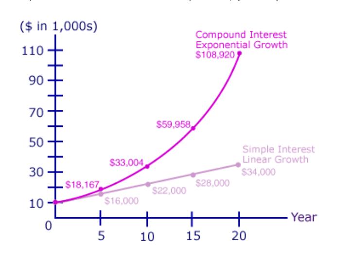 Compound interest chart Invest p2p lending