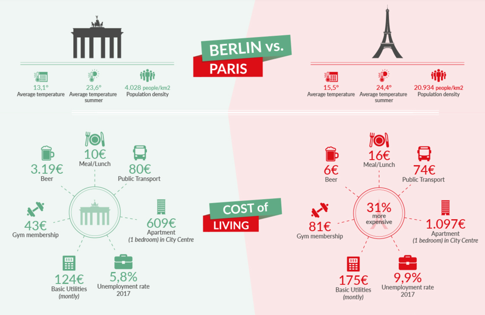 buy a property to let in Paris or in Berlin infografic