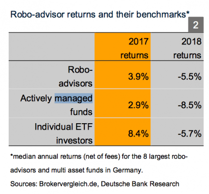 robo-advisor-performance