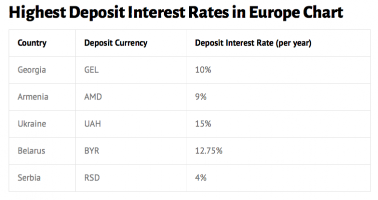 European banks best interest rates