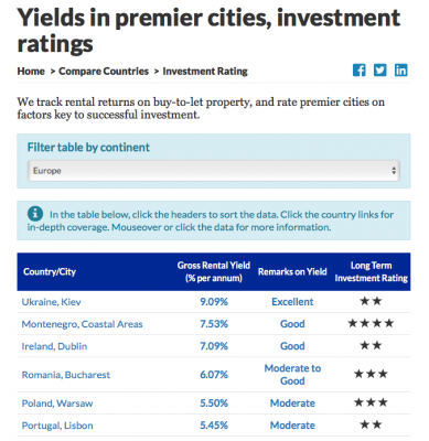 rental yield europe chart