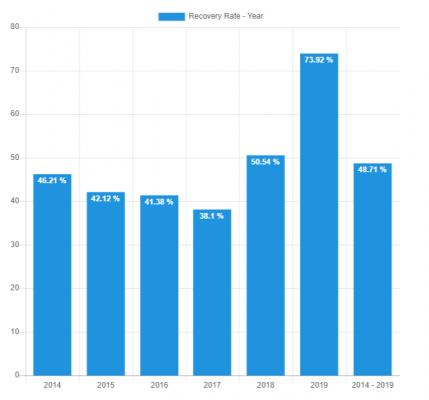Bondora recovery late loans
