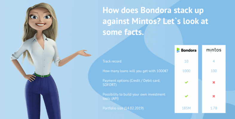 Mintos alternatives bondora