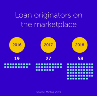 mintos loan originators lenders