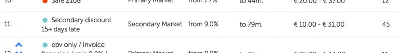 mintos secondary market strategy
