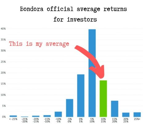 Bondora official average returns for investors 2020