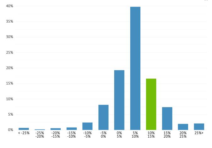 Bondora average return 2020