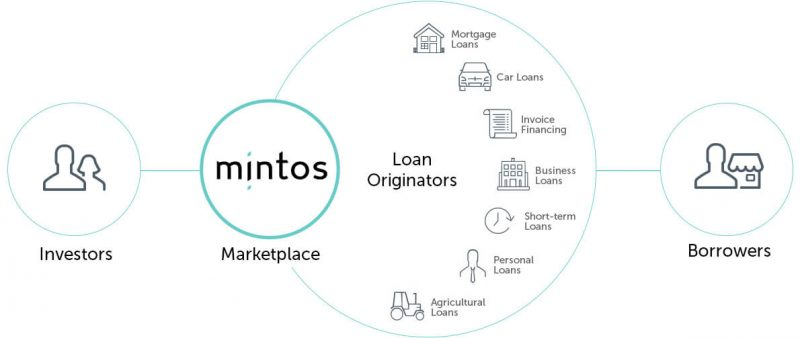 what -is-mintos revenue land