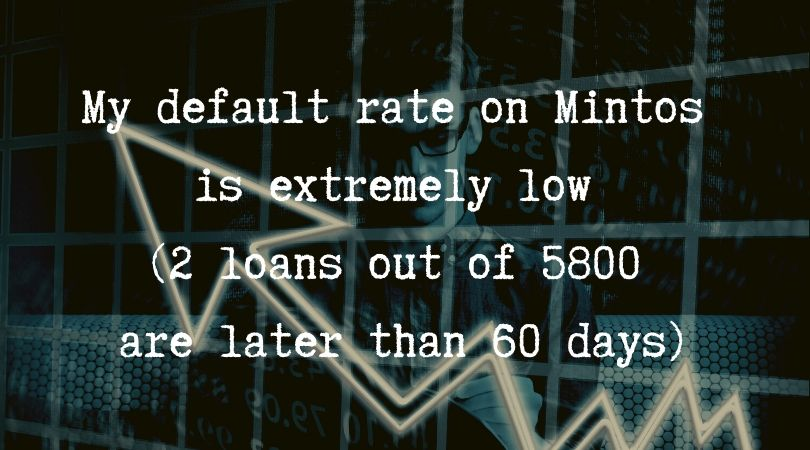 default-rate-mintos-revenueland