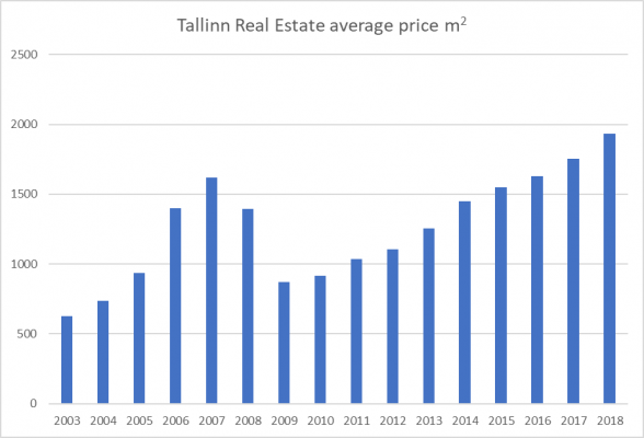 estonia real estate price