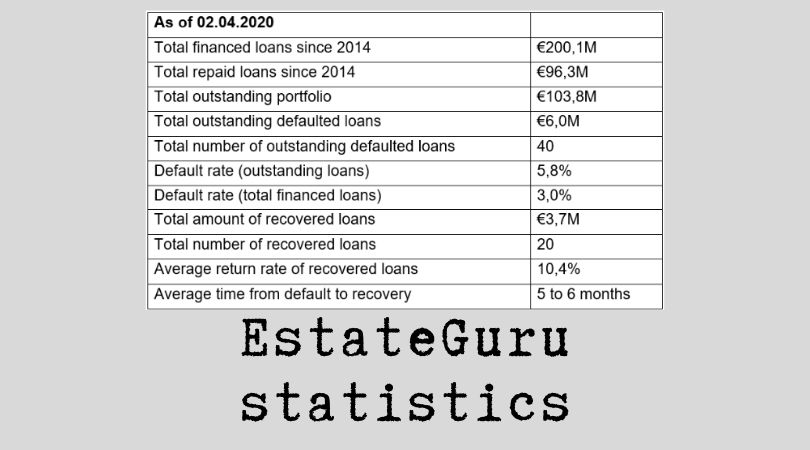 EstateGuru Statistics