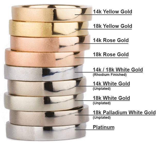 precious metal comparison