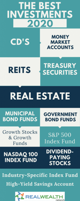 infographic best investment