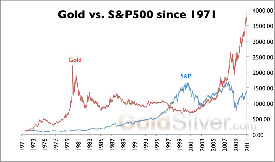 gold vs sp500