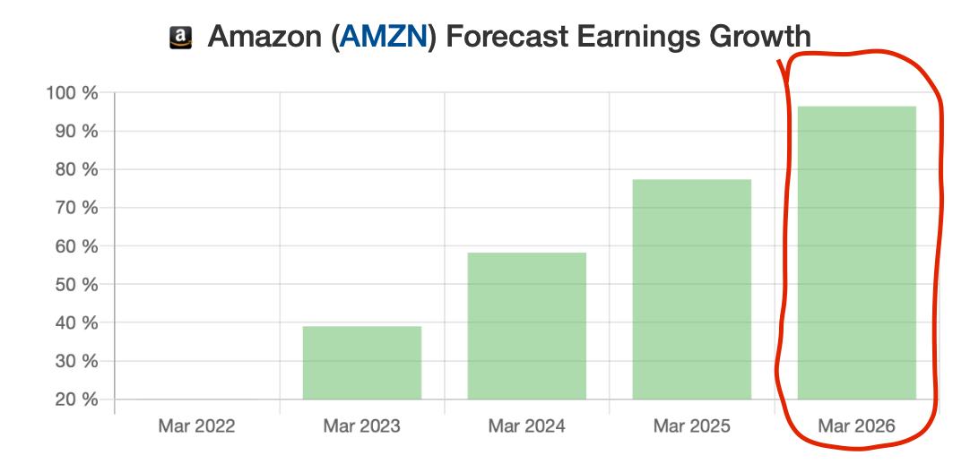 amazon earnings growth prediction